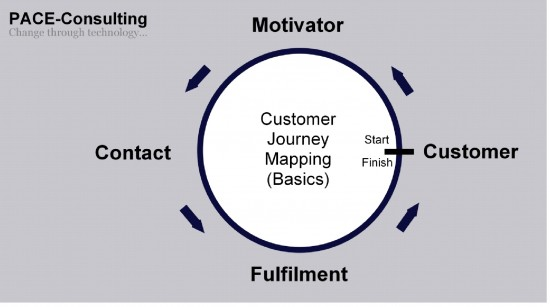 Customer Journey Mapping - Complete Single Circle