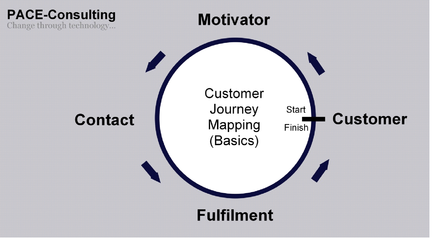 Customer Journey Mapping – Complete Single Circle